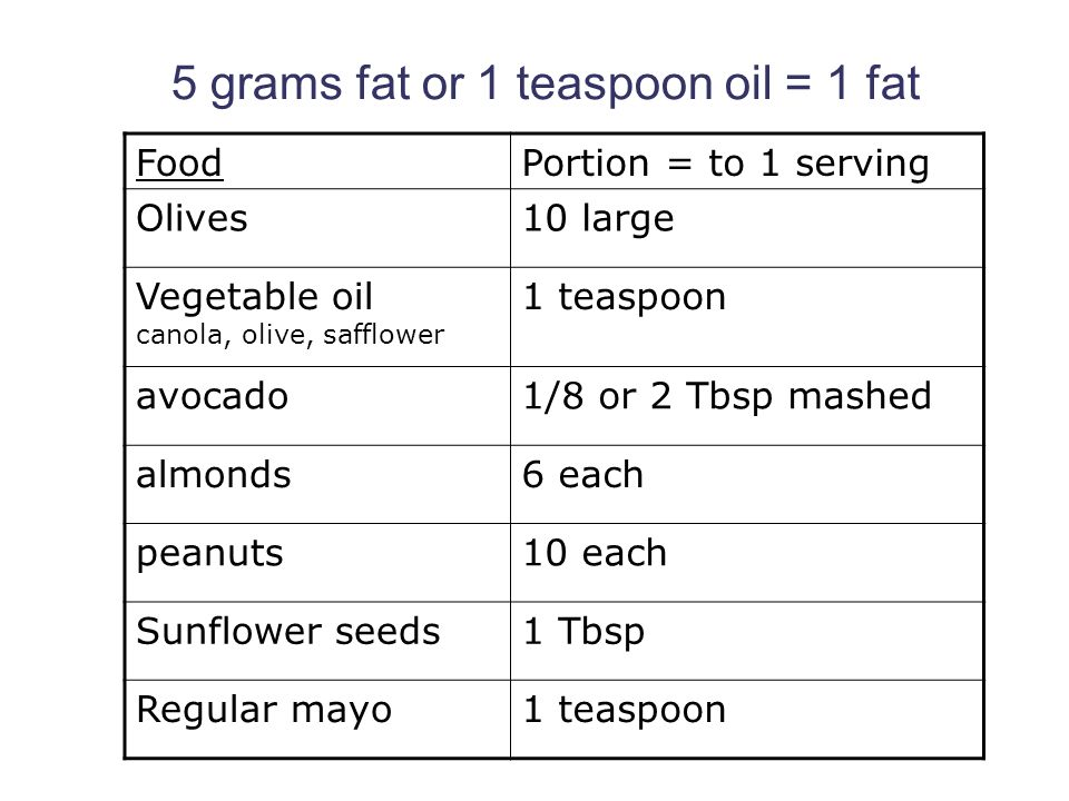 How Many Grams In A Teaspoon Of Oil - Wicked Spoon