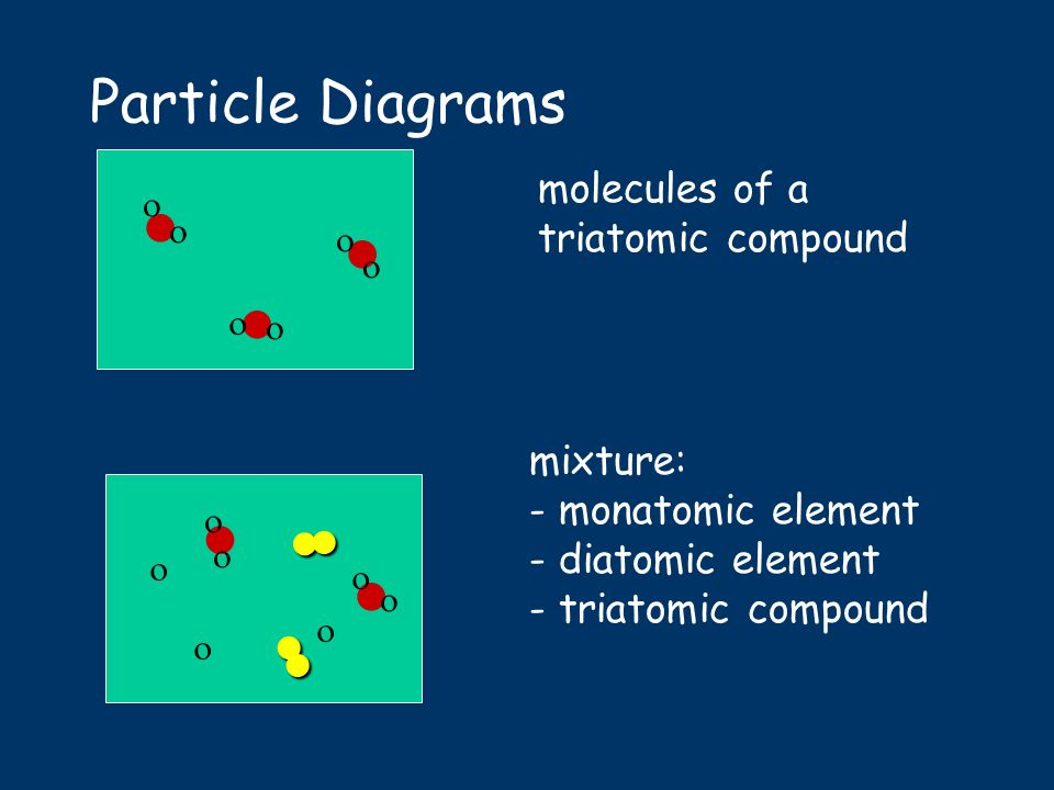 Particle Diagram Diatomic Elements That Shows Wiring Diagram For