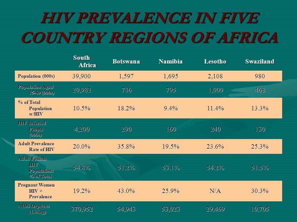 HIV PREVALENCE IN FIVE COUNTRY REGIONS OF AFRICA South Africa BotswanaNamibiaLesothoSwaziland Population (000s) 39,9001,5971,6952, Population Aged (000s) 20, , % of Total Population w/HIV 10.5%18.2%9.4%11.4%13.3% HIV Infected People (000s) 4, Adult Prevalence Rate of HIV 20.0%35.8%19.5%23.6%25.3% Adult Female HIV Population: % of Total 54.8%51.2%53.1%54.2%51.5% Pregnant Women HIV + Prevalence 19.2%43.0%25.9%N/A30.3% AIDS Orphans (Living) 370,95254,94353,02329,46910,705