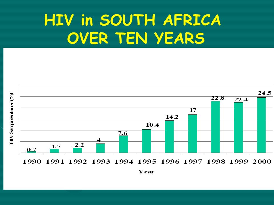 HIV in SOUTH AFRICA OVER TEN YEARS