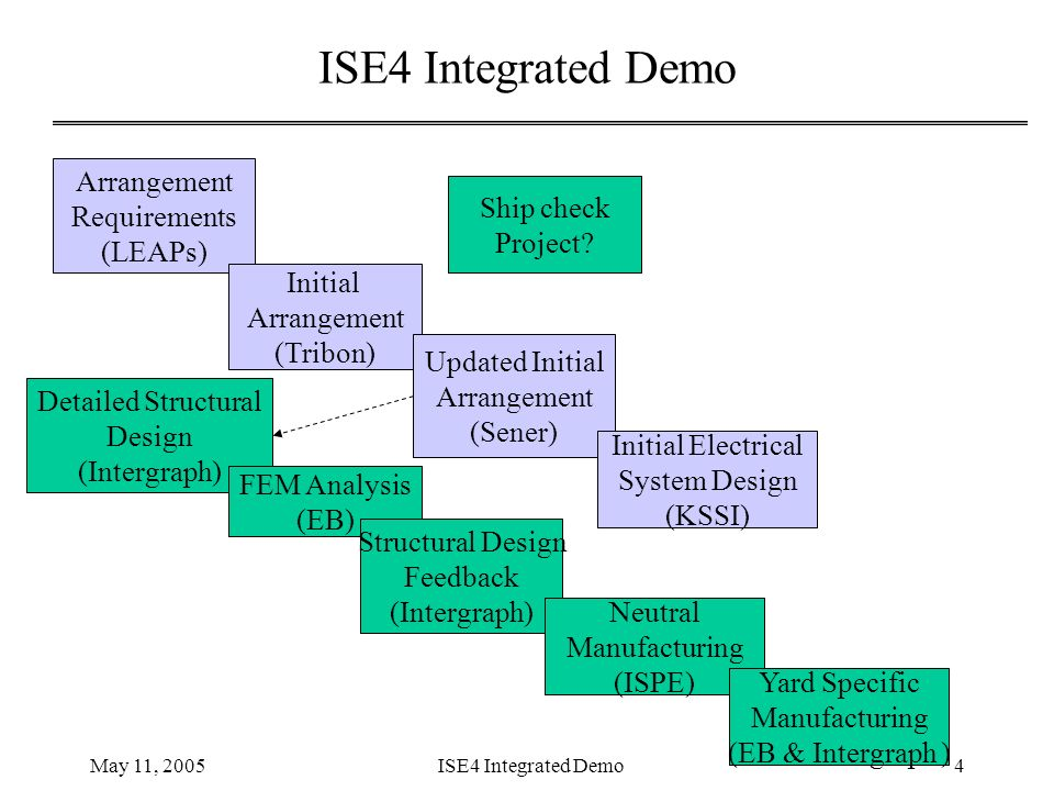 Ise4 Integrated Demo Ver 2 May 11 Ise4 Integrated Demo2 Revised