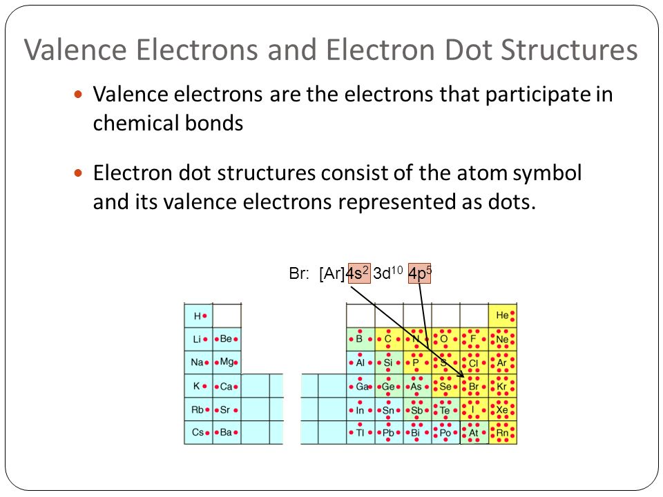 Ionic Bonding Naming Chemical Compounds Chapters 7 And Ppt Download