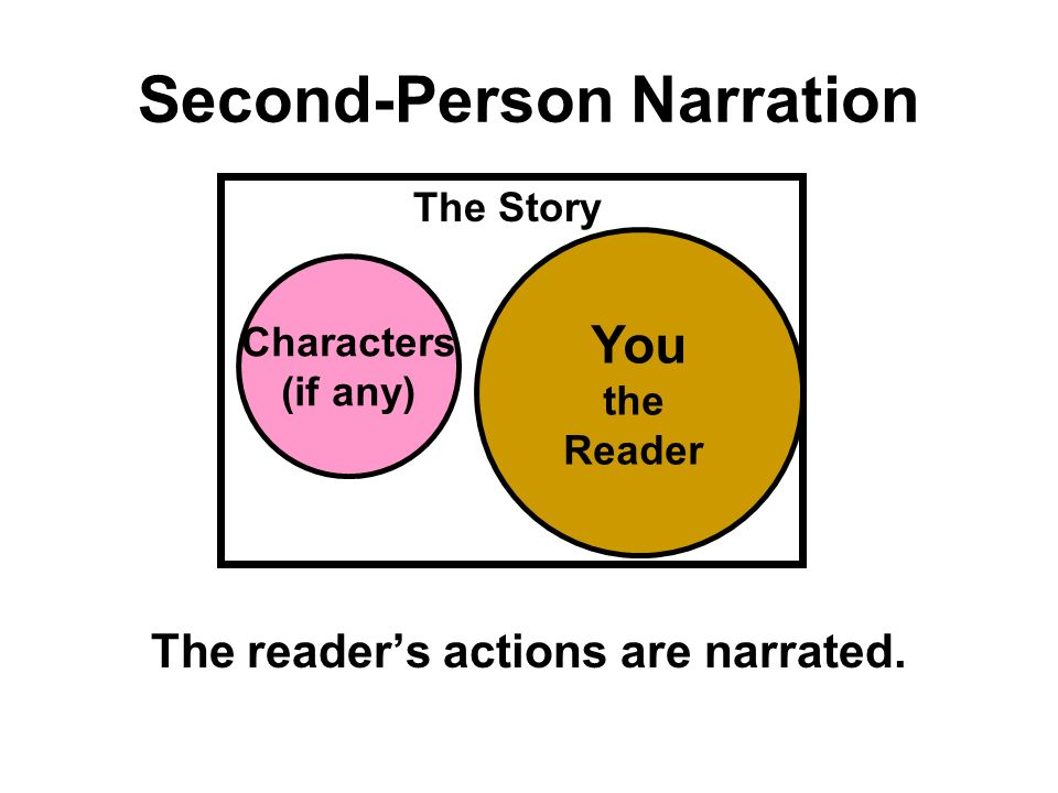 Second-Person Narration The reader's actions are narrated.