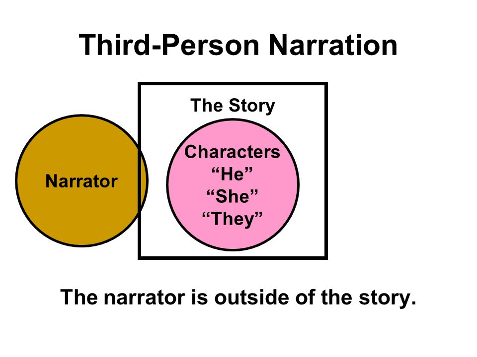 Narrator Third-Person Narration The narrator is outside of the story.