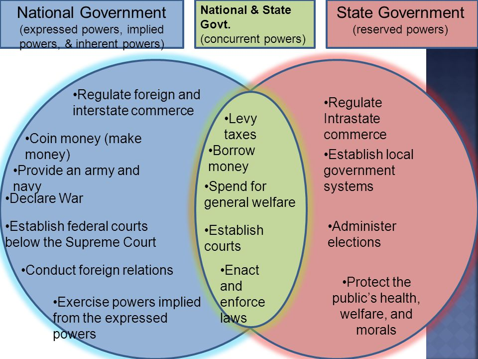 federal and state relations chapter 4.  the constitution grants 3