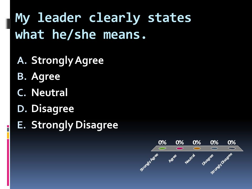 My leader clearly states what he/she means. A. Strongly Agree B.