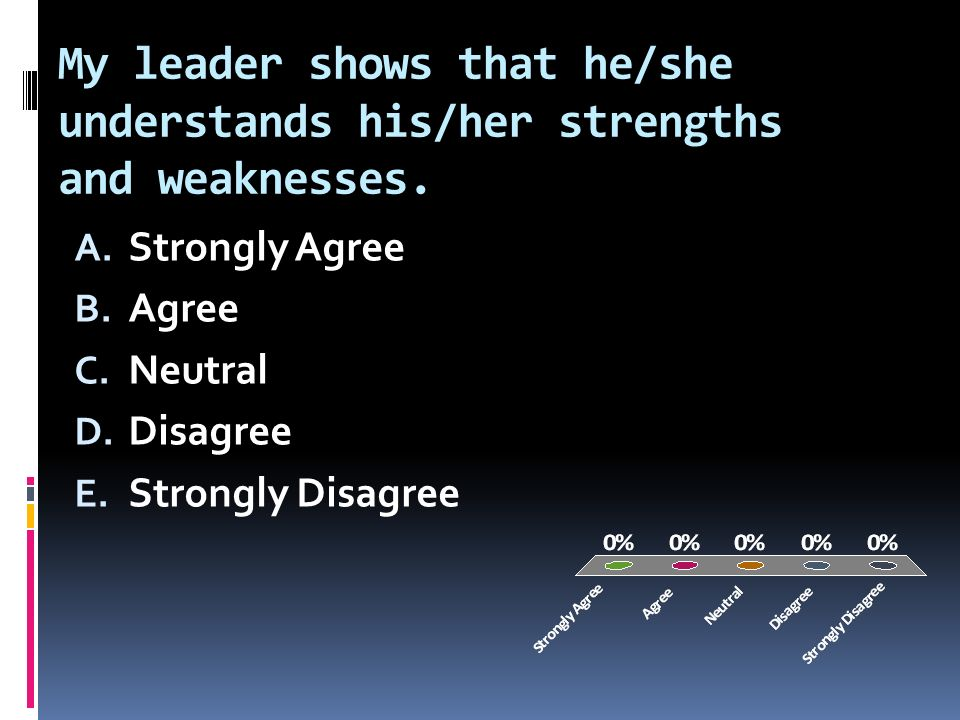 My leader shows that he/she understands his/her strengths and weaknesses.