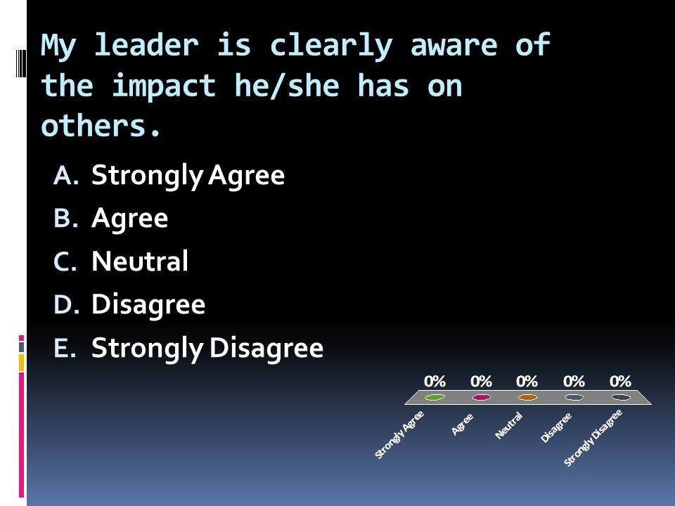 My leader is clearly aware of the impact he/she has on others.