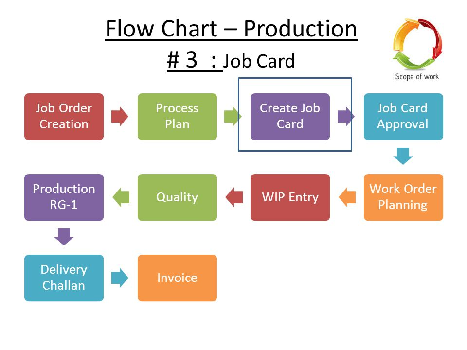 File 2 Duplex Production Planning For The Erp Processes Ppc Cycle