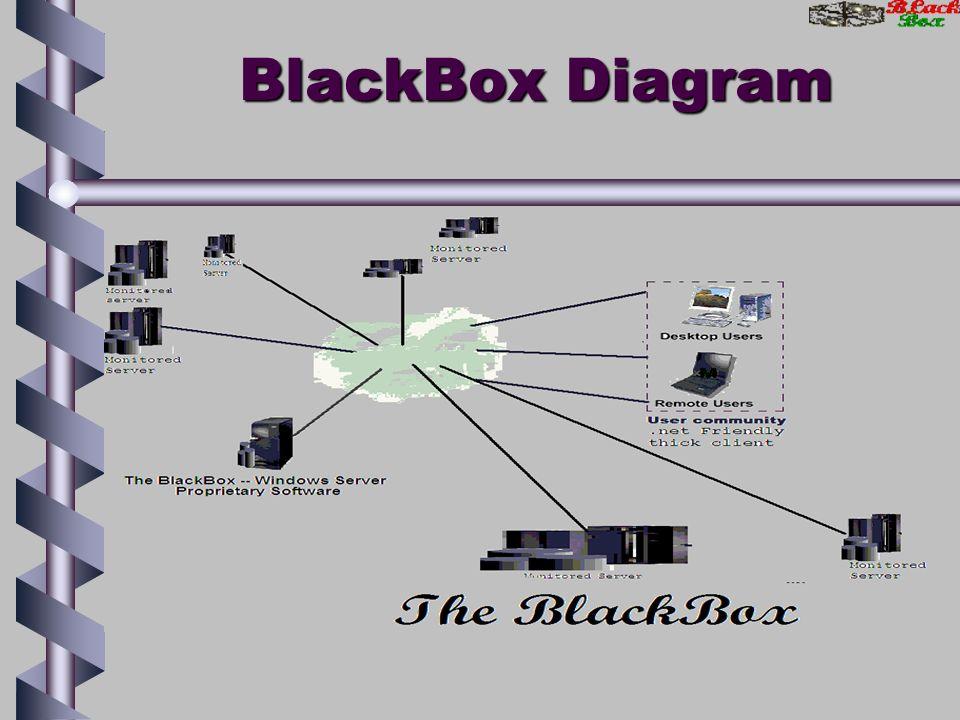 The blackbox a server layer monitor system cjavajavascriptperl 3 blackbox diagram ccuart Image collections