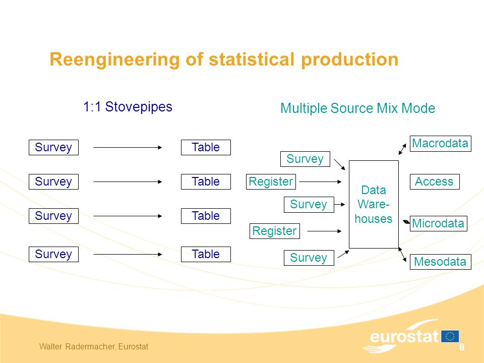 Walter Radermacher, Eurostat 8 Reengineering of statistical production 1:1 Stovepipes Multiple Source Mix Mode SurveyTable SurveyTable SurveyTable SurveyTable Survey Register Survey Data Ware- houses Macrodata Access Microdata Mesodata