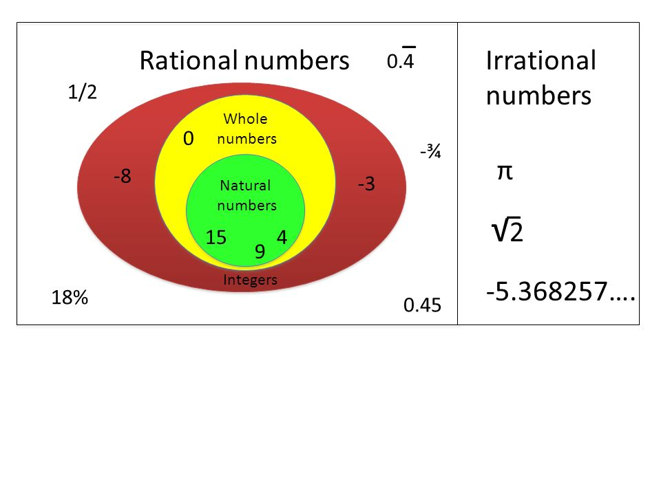 Whole numbers Whole numbers Rational numbers Whole numbers Natural numbers Integers / ¾ 18% π √2√2 − ….