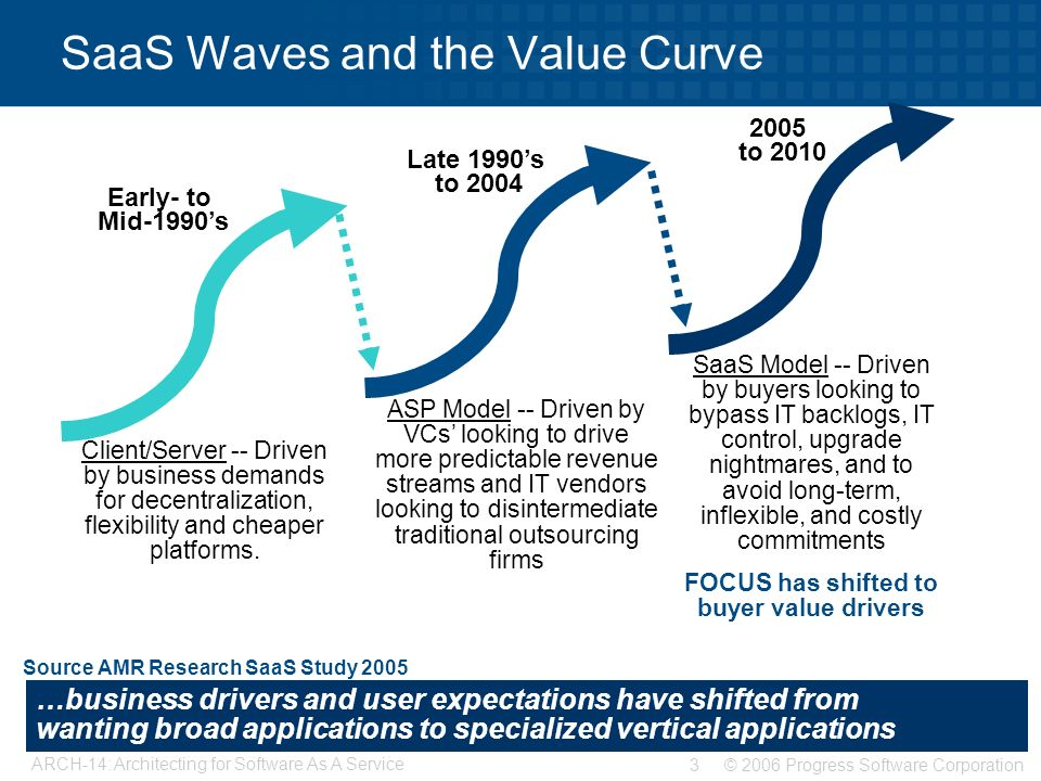 customer value curves The human services value curve 2016 lsa network of providers ceo academy dr antonio m oftelie leadership for a networked world technology and entrepreneurship center at harvard harvard school of engineering and applied sciences  employees support and drive customer-focused outcome goals.