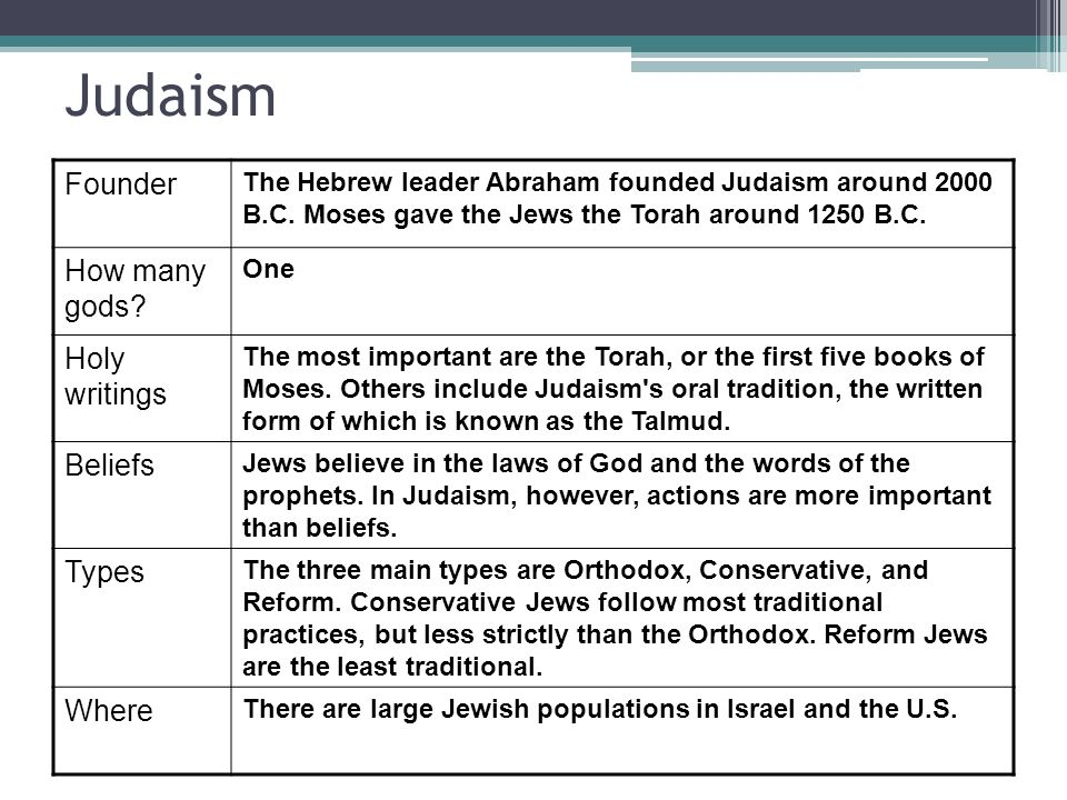 Monotheism Began in Palestine with the Jews Abraham is the founder of: ▫Judaism ▫Christianity ▫Islam