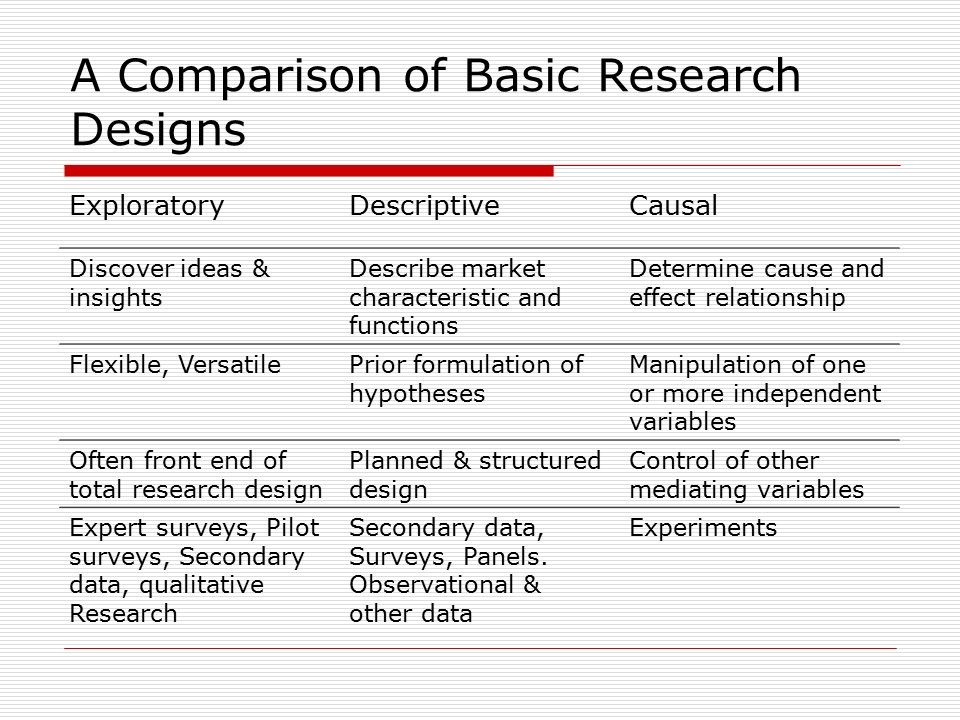 Research design chapter 3 research design definition a a comparison of basic research designs exploratorydescriptivecausal discover ideas insights describe market characteristic and functions malvernweather Gallery