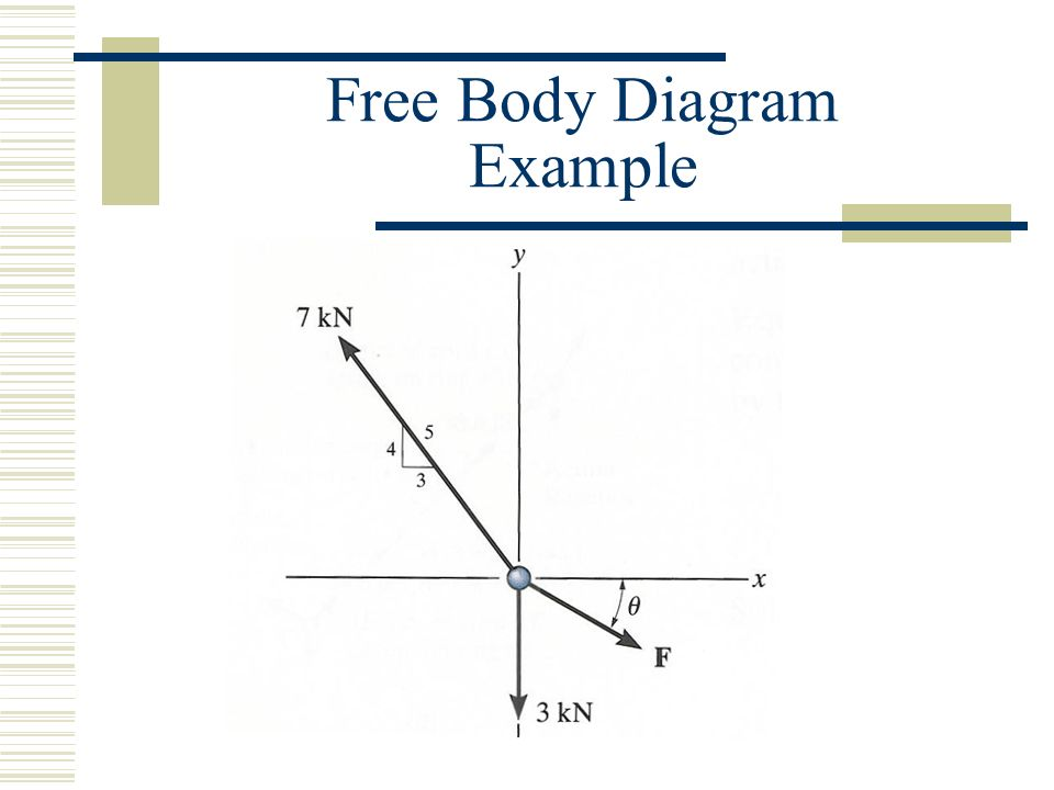 Statics Free Body Diagram Examples Electrical Wiring Diagrams