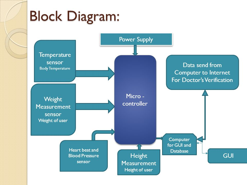 Digital medical assistance this project helps people in remote area 2 block diagram ccuart Image collections