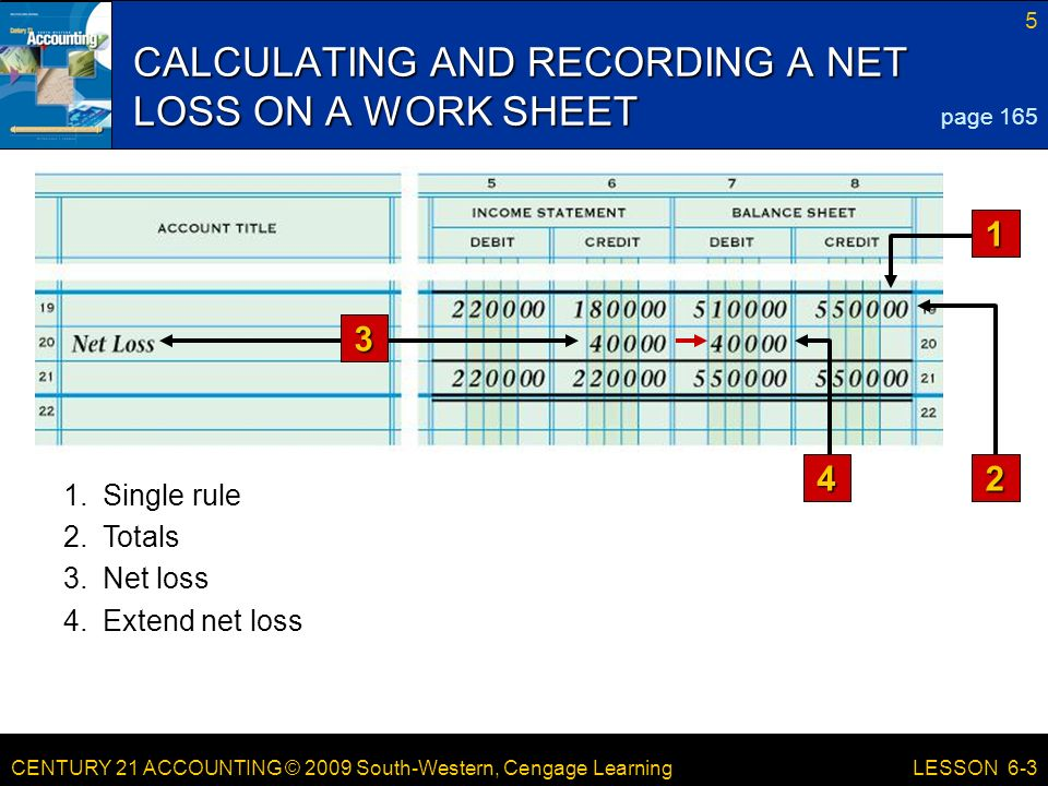 CENTURY 21 ACCOUNTING © 2009 South-Western, Cengage Learning 5 LESSON 6-3 CALCULATING AND RECORDING A NET LOSS ON A WORK SHEET page Totals 3.Net loss 4.Extend net loss 1.Single rule