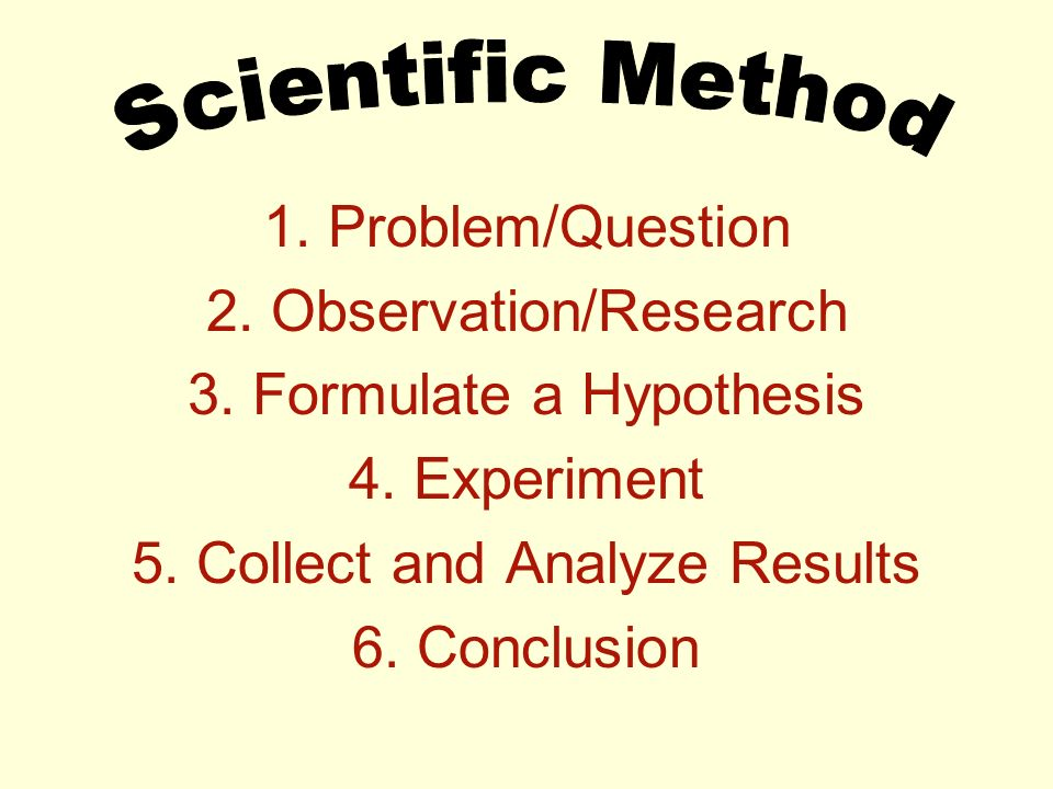 1. Problem/Question 2. Observation/Research 3. Formulate a Hypothesis 4.