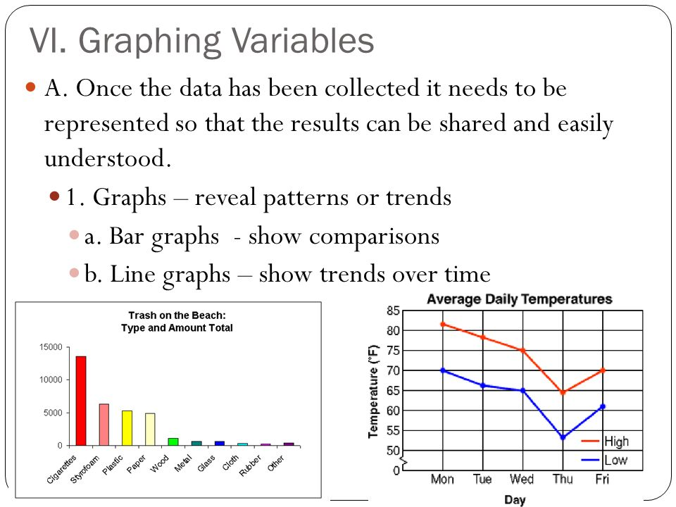 VI. Graphing Variables A.