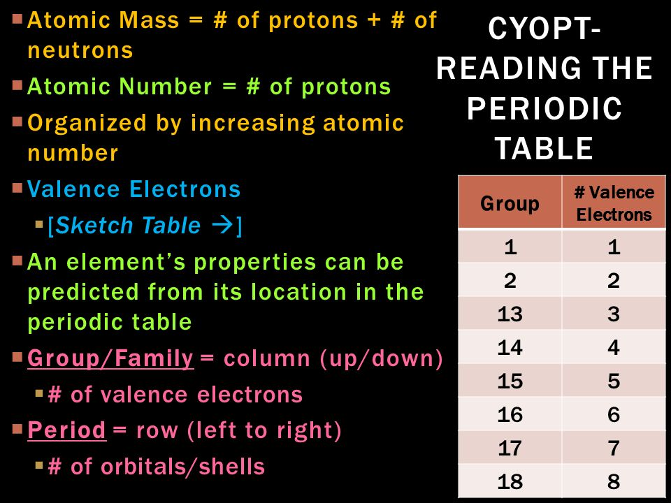 Elementsymbol Of Protons Of Neutrons Of Electron Atomic Mass