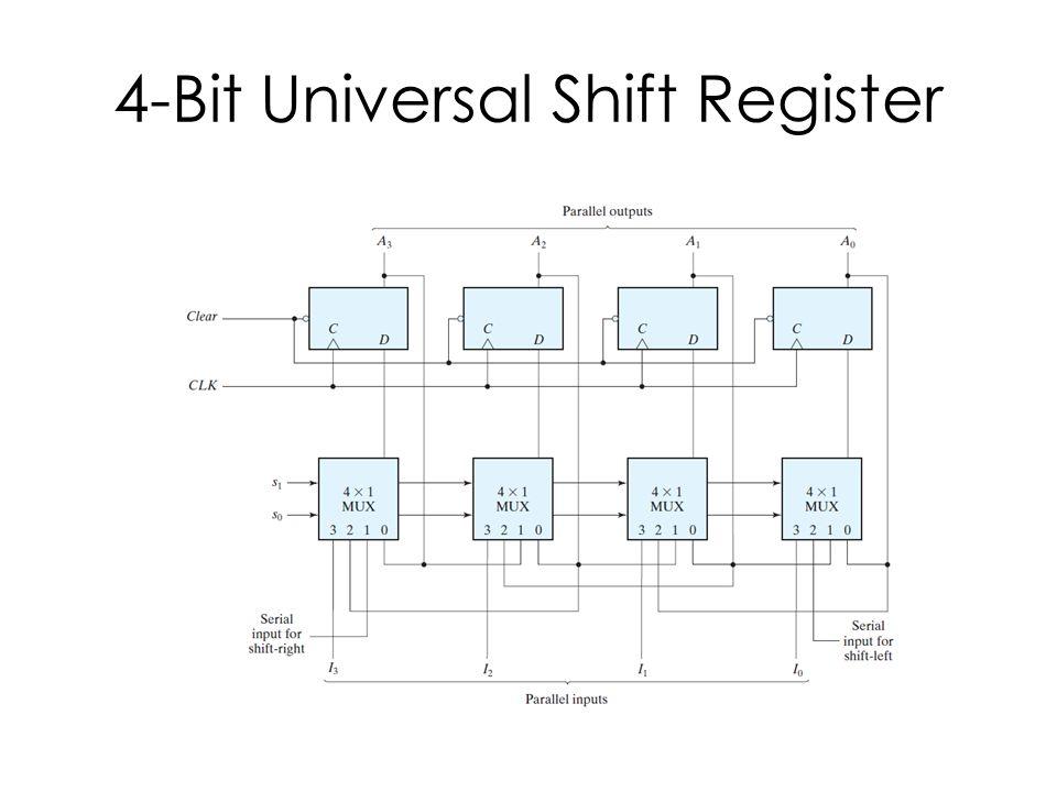 4 bit universal shift register behavioral vs structural description  logic diagram of universal shift register #10