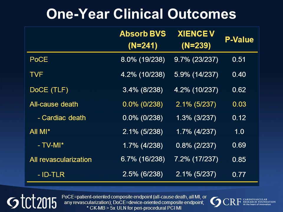 One-Year Clinical Outcomes Absorb BVS (N=241) XIENCE V (N=239) P-Value PoCE8.0% (19/238)9.7% (23/237)0.51 TVF4.2% (10/238)5.9% (14/237)0.40 DoCE (TLF)3.4% (8/238)4.2% (10/237)0.62 All-cause death 0.0% (0/238)2.1% (5/237) Cardiac death 0.0% (0/238)1.3% (3/237) 0.12 All MI* 2.1% (5/238)1.7% (4/237) TV-MI* 1.7% (4/238)0.8% (2/237) 0.69 All revascularization 6.7% (16/238)7.2% (17/237) ID-TLR 2.5% (6/238)2.1% (5/237) 0.77 PoCE=patient-oriented composite endpoint (all-cause death, all MI, or any revascularization); * CK-MB > 5x ULN for peri-procedural PCI MI PoCE=patient-oriented composite endpoint (all-cause death, all MI, or any revascularization); DoCE=device-oriented composite endpoint; * CK-MB > 5x ULN for peri-procedural PCI MI