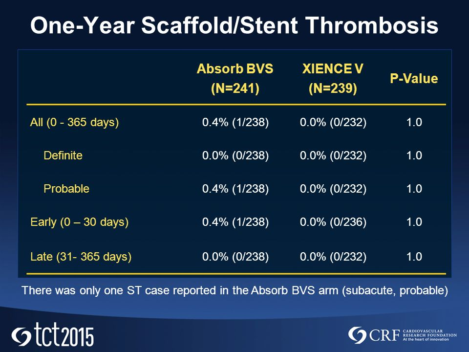One-Year Scaffold/Stent Thrombosis Absorb BVS (N=241) XIENCE V (N=239) P-Value All ( days)0.4% (1/238)0.0% (0/232)1.0 Definite0.0% (0/238)0.0% (0/232)1.0 Probable0.4% (1/238)0.0% (0/232)1.0 Early (0 – 30 days)0.4% (1/238)0.0% (0/236)1.0 Late ( days)0.0% (0/238)0.0% (0/232)1.0 There was only one ST case reported in the Absorb BVS arm (subacute, probable)