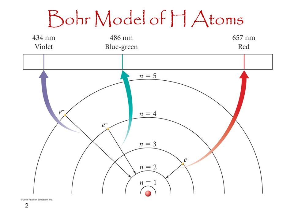 The Bohr Model For Nitrogen 1 Bohr Model Of H Atoms Ppt Download