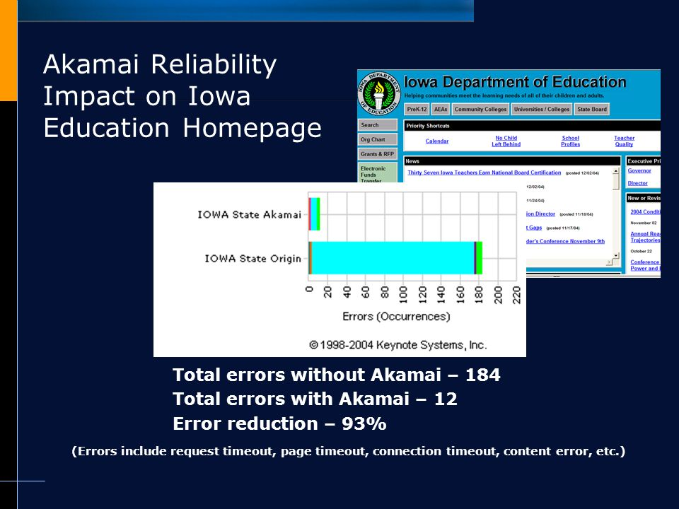 Akamai capabilities overview and it's impact on Iowa Gov and