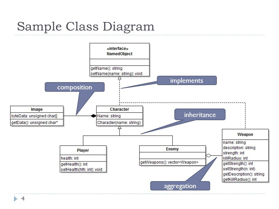 Kelas diagram ppt trusted wiring diagram object oriented analysis and design class and object diagrams ppt rh slideplayer com microsoft powerpoint diagrams class diagram ppt ccuart Image collections