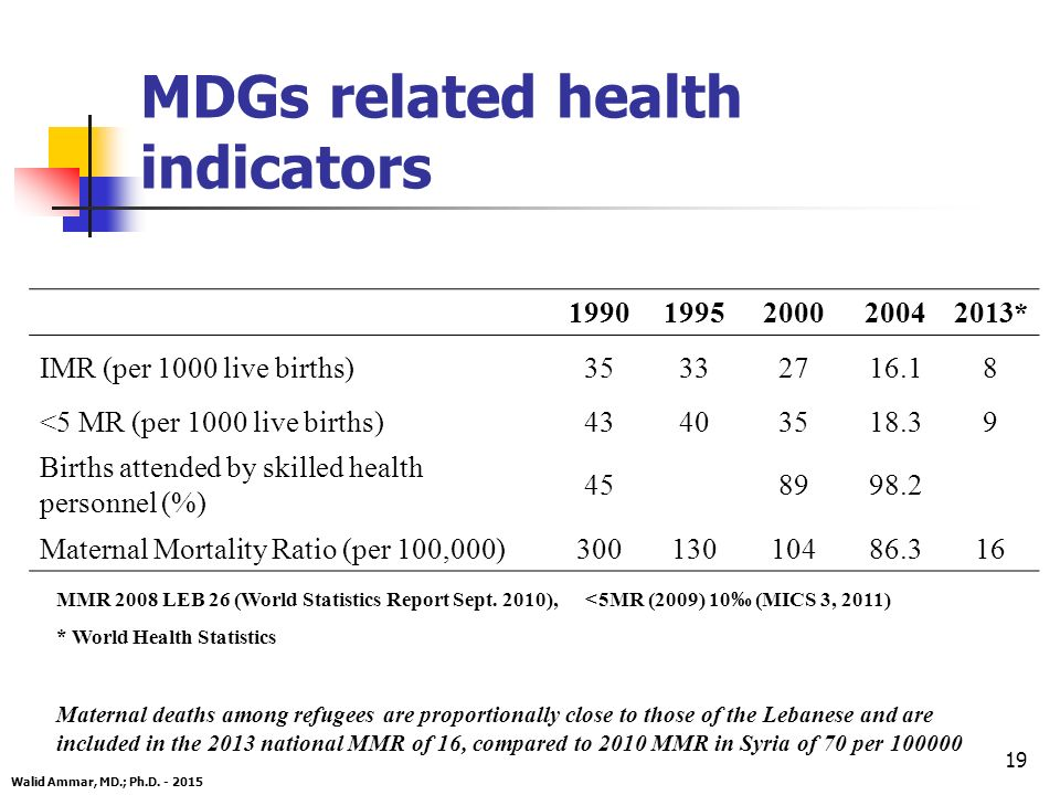 19 MDGs related health indicators 19901995200020042013* IMR (per 1000 live births)35332716.18 <5 MR (per 1000 live births)43403518.39 Births attended by skilled health personnel (%) 458998.2 Maternal Mortality Ratio (per 100,000)30013010486.316 Walid Ammar, MD.; Ph.D.