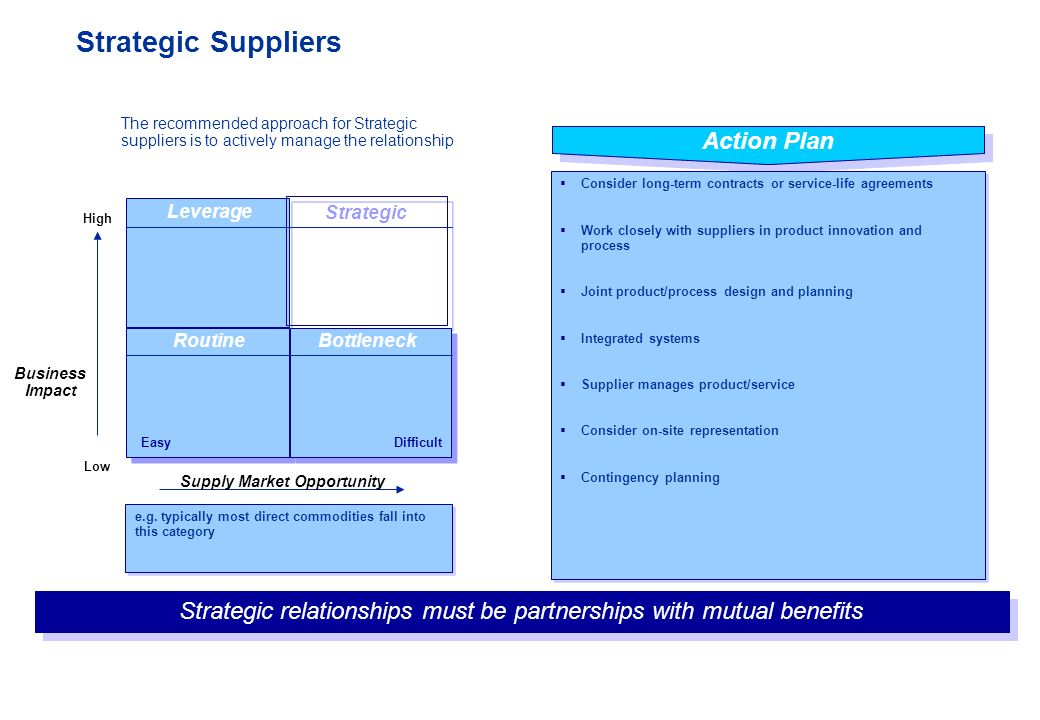 Strategic Suppliers Business Impact High Low Manage Supply Bottleneck  Strategic Routine Leverage Action Plan  Consider