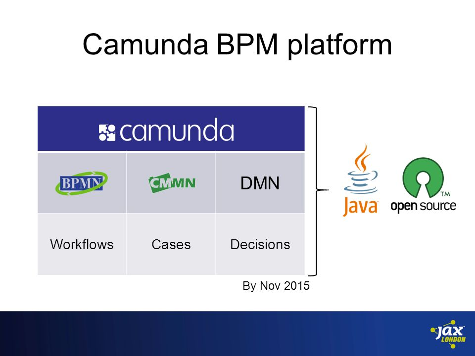 Niall Deehan | Camunda BPM Open Source Workflows  - ppt download