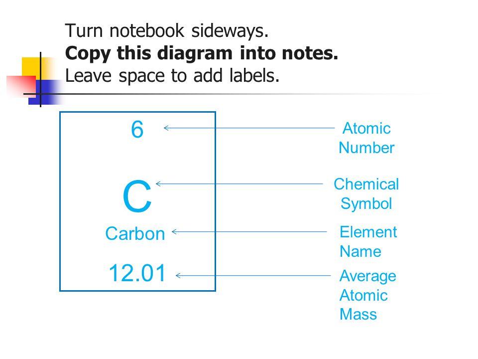 Protons Neutrons Electrons Nucleus N N E E P P P N N Do Now Draw A
