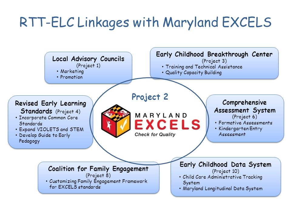 Local Advisory Councils (Project 1) Marketing Promotion Local Advisory Councils (Project 1) Marketing Promotion RTT-ELC Linkages with Maryland EXCELS Early Childhood Breakthrough Center (Project 3) Training and Technical Assistance Quality Capacity Building Early Childhood Breakthrough Center (Project 3) Training and Technical Assistance Quality Capacity Building Comprehensive Assessment System (Project 6) Formative Assessments Kindergarten Entry Assessment Comprehensive Assessment System (Project 6) Formative Assessments Kindergarten Entry Assessment Early Childhood Data System (Project 10) Child Care Administrative Tracking System Maryland Longitudinal Data System Early Childhood Data System (Project 10) Child Care Administrative Tracking System Maryland Longitudinal Data System Coalition for Family Engagement (Project 8) Customizing Family Engagement Framework for EXCELS standards Coalition for Family Engagement (Project 8) Customizing Family Engagement Framework for EXCELS standards Revised Early Learning Standards (Project 4) Incorporate Common Core Standards Expand VIOLETS and STEM Develop Guide to Early Pedagogy Revised Early Learning Standards (Project 4) Incorporate Common Core Standards Expand VIOLETS and STEM Develop Guide to Early Pedagogy Project 2