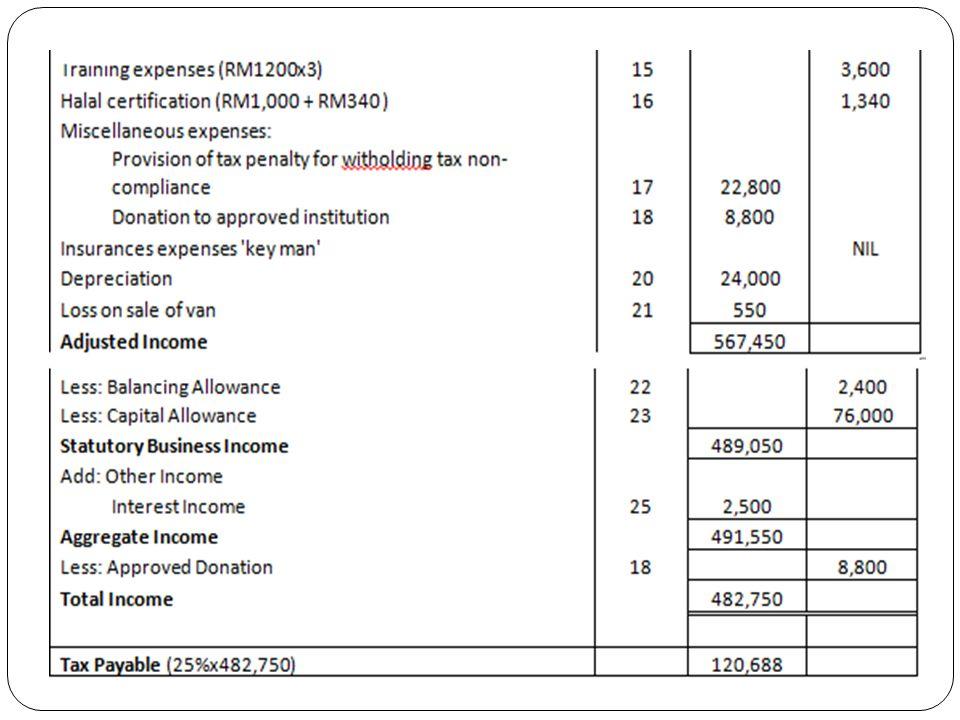 Problem Based Learning Project Tax Computation On Malaysian Food Service Mfs Sdn Bhd Group B Namematrik No Izwani Bt Abdul Majid Hazwani Bt Ghazali Ppt Download