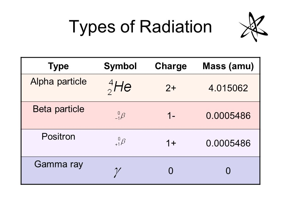 Nuclear Symbol For Alpha Choice Image Meaning Of Text Symbols