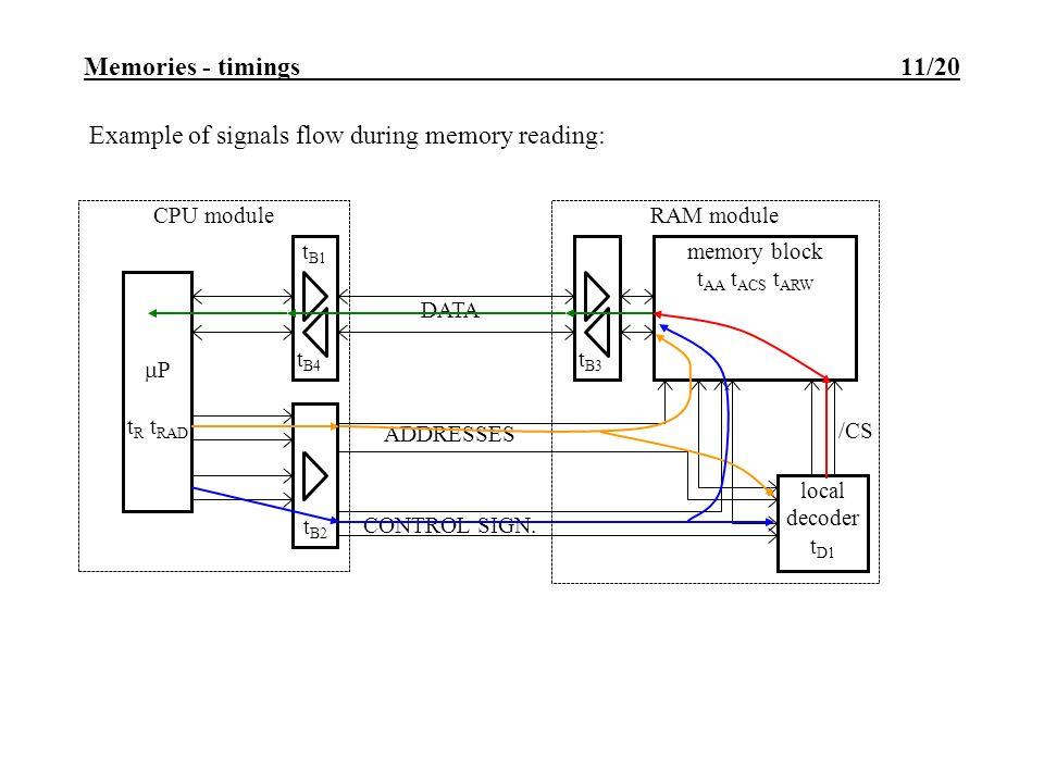Semiconductor memory utilization  Memories 2/20 Main memory map