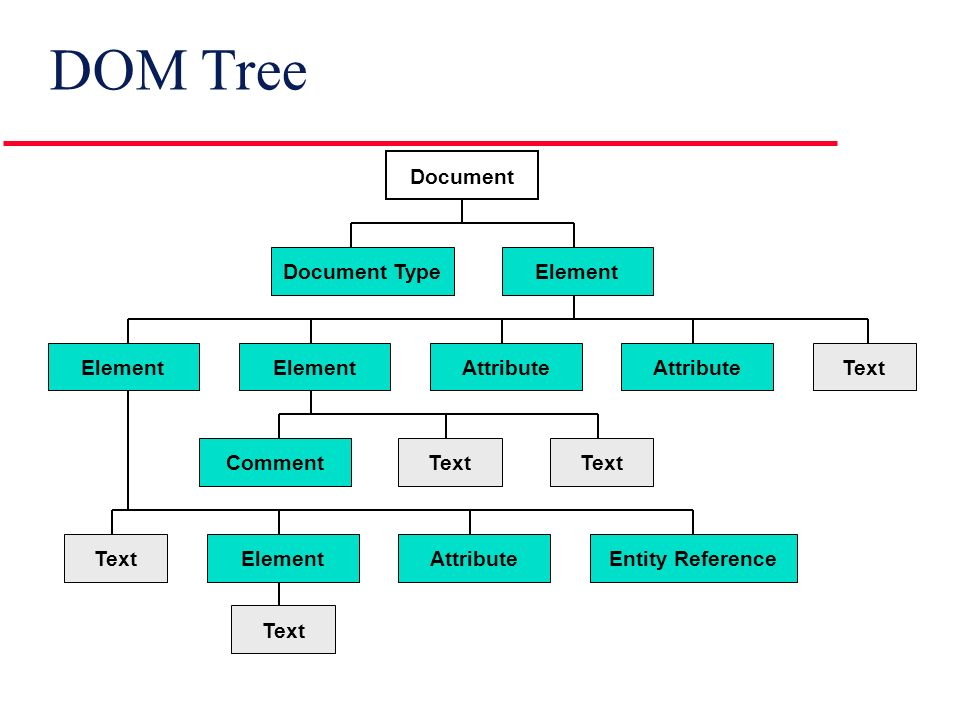 Document Object Model Dom Agenda L Introduction To Dom L Java Api