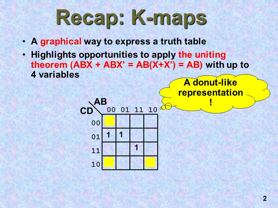 2 2 recap: k-maps a graphical way to express a truth table highlights  opportunities to apply the uniting theorem (abx + abx' = ab(x+x') = ab)  with up to 4