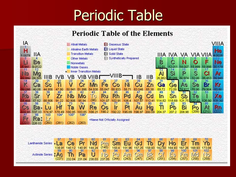 Chemistry Unit Notes Science 10 Pib Science 10 Pib Ppt Download