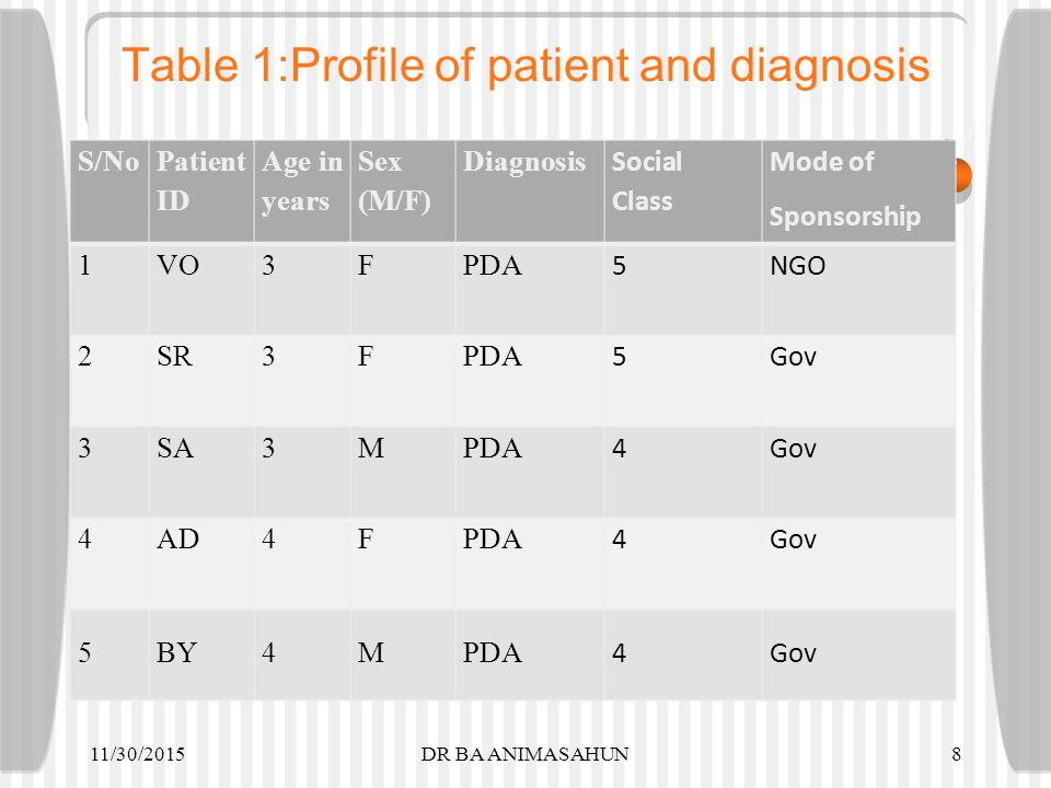 Table 1:Profile of patient and diagnosis S/No Patient ID Age in years Sex (M/F) Diagnosis Social Class Mode of Sponsorship 1VO3FPDA 5NGO 2SR3FPDA 5Gov 3SA3MPDA 4Gov 4AD4FPDA 4Gov 5BY4MPDA 4Gov 11/30/20158DR BA ANIMASAHUN