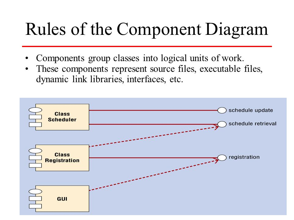 Component Deployment And Package Diagrams Csis Ppt Download