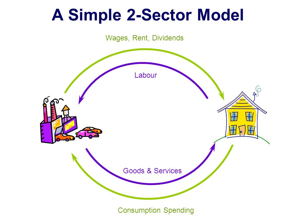 3 sector model of circular flow of income