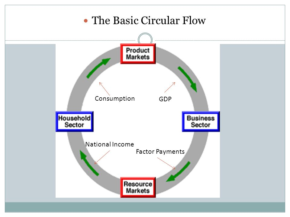 Two sector two market circular flow a simple circular flow model 4 consumption gdp national income factor payments the basic circular flow ccuart Choice Image