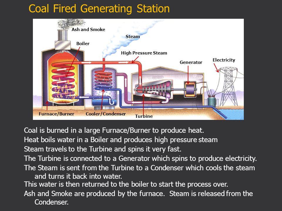 Furnace/Burner Boiler High Pressure Steam Turbine Generator ...