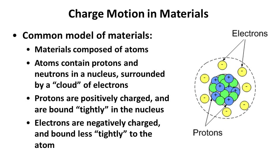 Charge Motion in Materials Common model of materials: Materials composed of atoms Atoms contain protons and neutrons in a nucleus, surrounded by a cloud of electrons Protons are positively charged, and are bound tightly in the nucleus Electrons are negatively charged, and bound less tightly to the atom