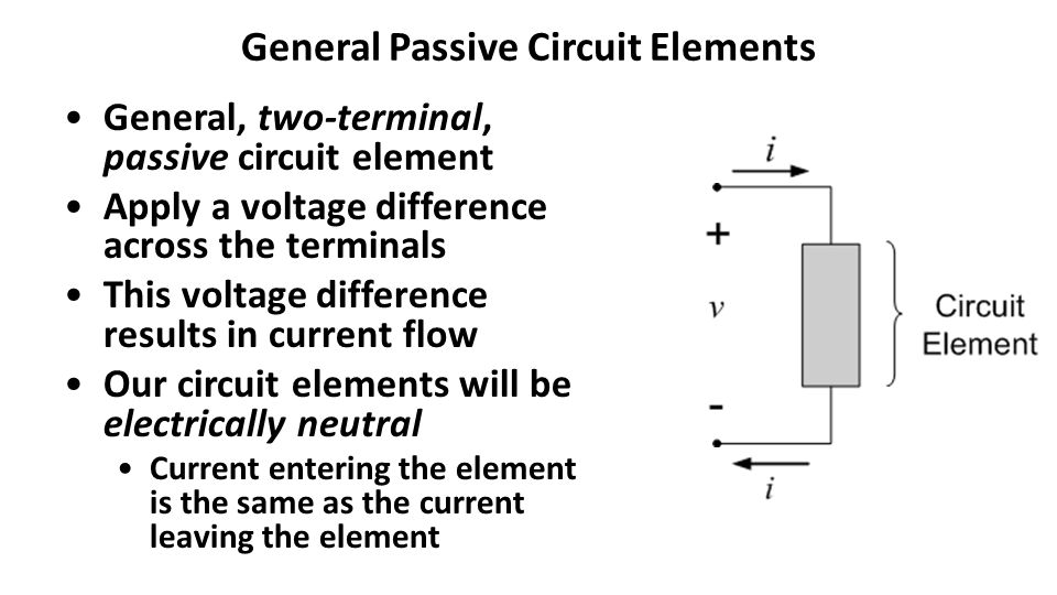 General Passive Circuit Elements General, two-terminal, passive circuit element Apply a voltage difference across the terminals This voltage difference results in current flow Our circuit elements will be electrically neutral Current entering the element is the same as the current leaving the element