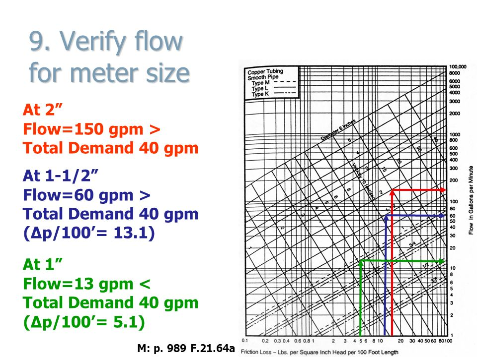 34 9.  sc 1 st  SlidePlayer & Technology in Architecture Lecture 14 Upfeed Systems Pipe Sizing ...